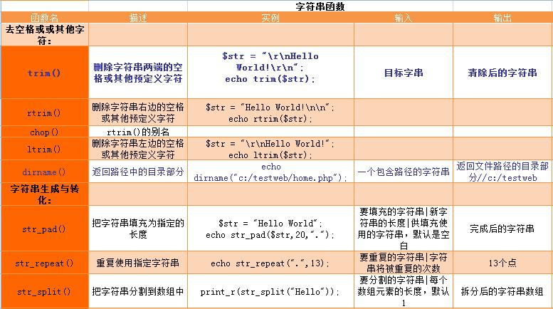 php常用函数总结表
