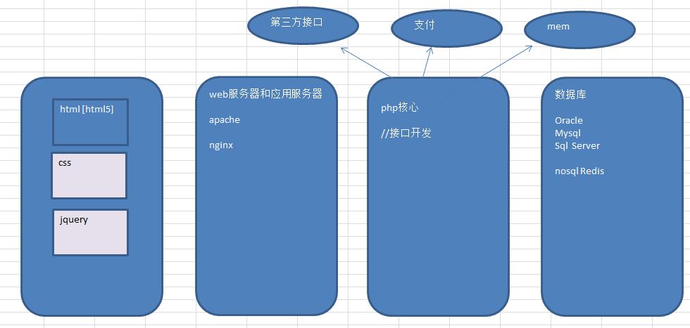泰牛程序员韩顺平HTML基础+高级 笔记 源代码 素材