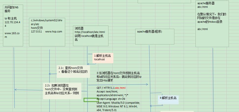 韩顺平CSS3课程 源码图解素材笔记