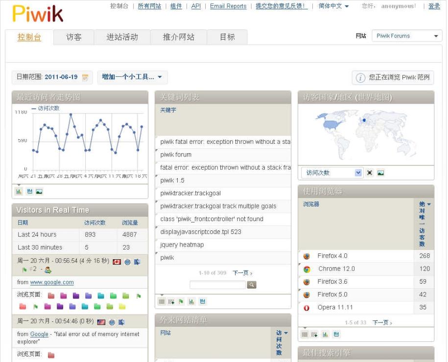 v3.5.1Piwik网站访问统计系统